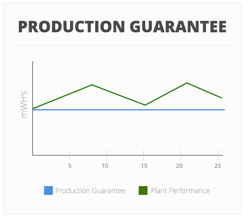 Production Guarantee - Solar System Guarantee