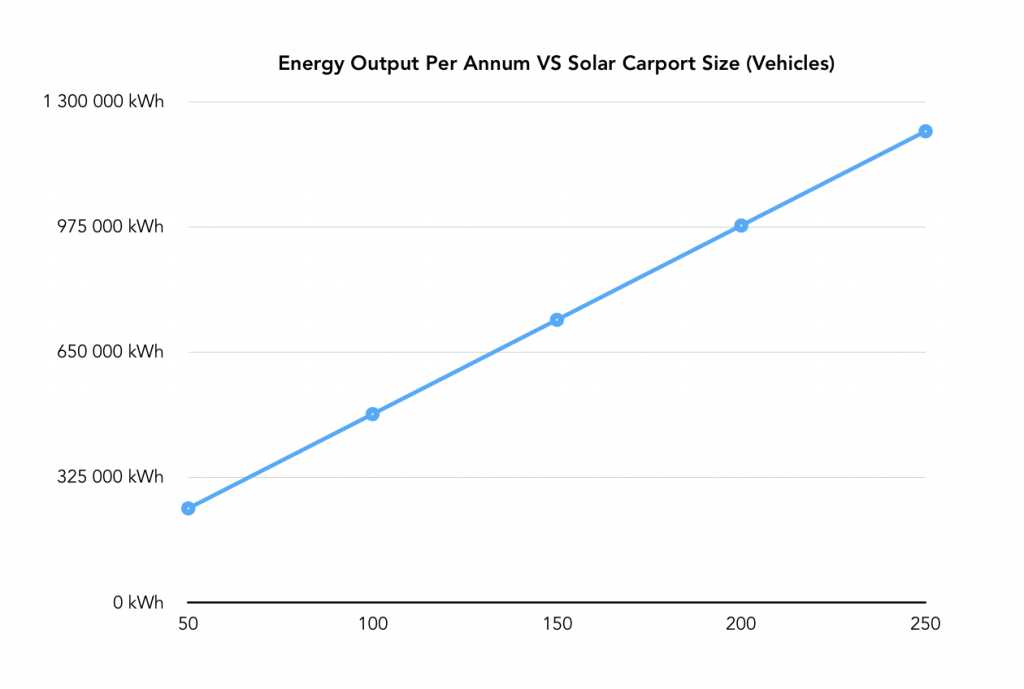 Solar Carports energy output per annum VS number of vehicles