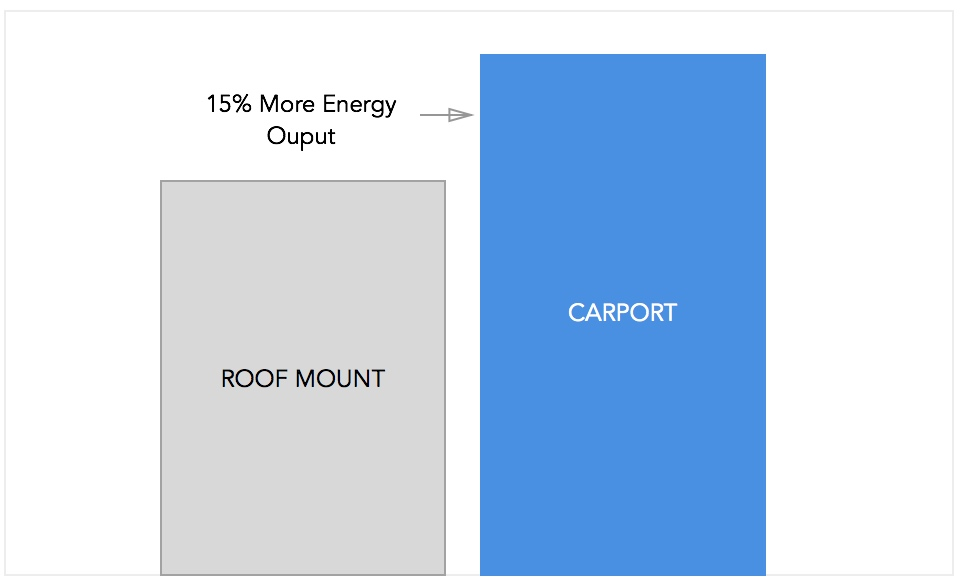 Solar Carports provide 15% greater output than a roof