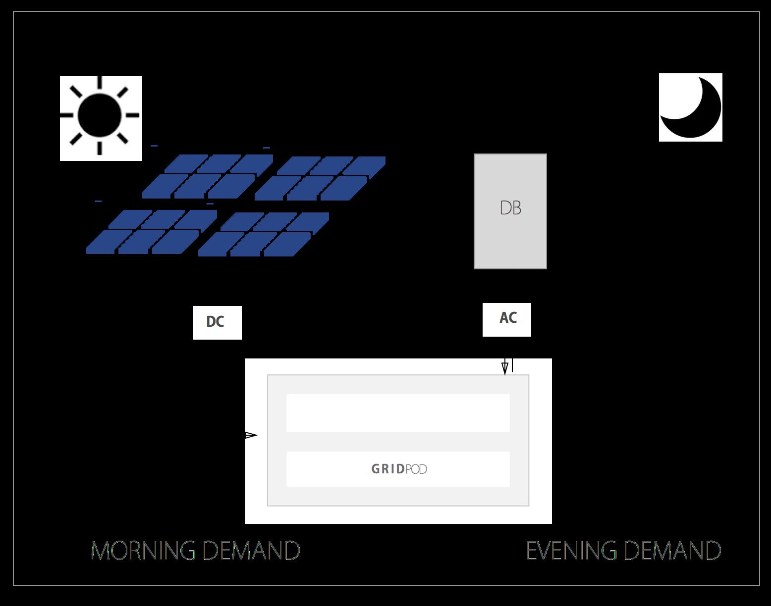 GridPod solar battery