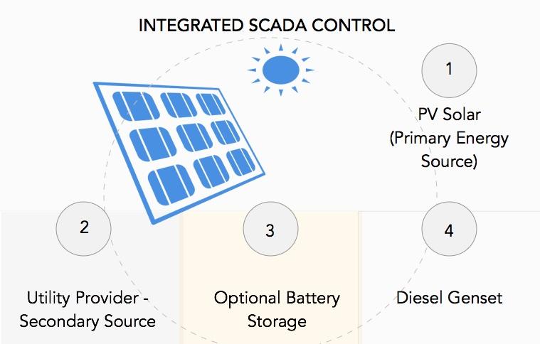 Solar System SCADA